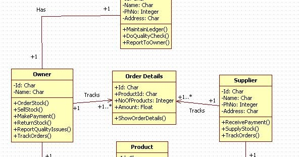 Unified Modeling Language  Inventory Management System