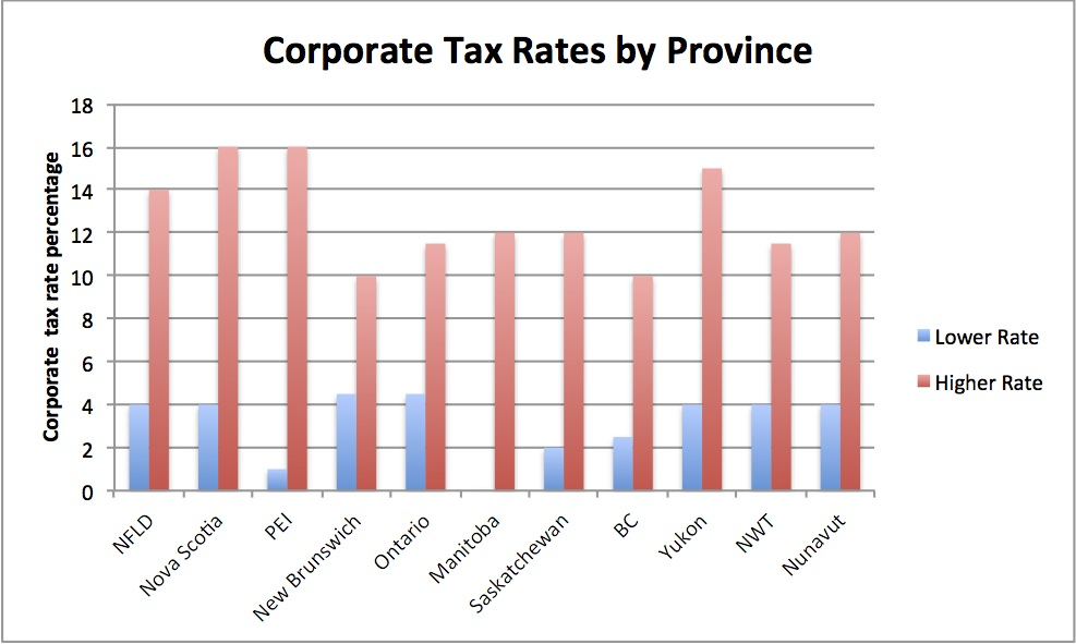 Canada small business tax rate - Wikipedia