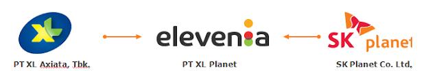 Toko Online Elevenia