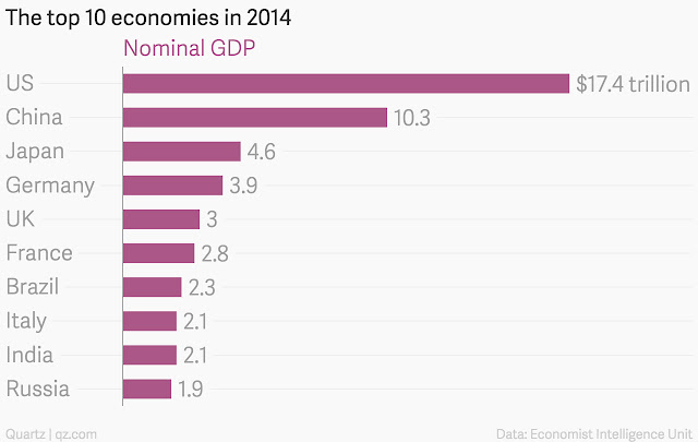 """ worlds top 10 biggest economies"""