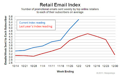 Click to view the Dec. 2, 2011 Retail Email Index larger