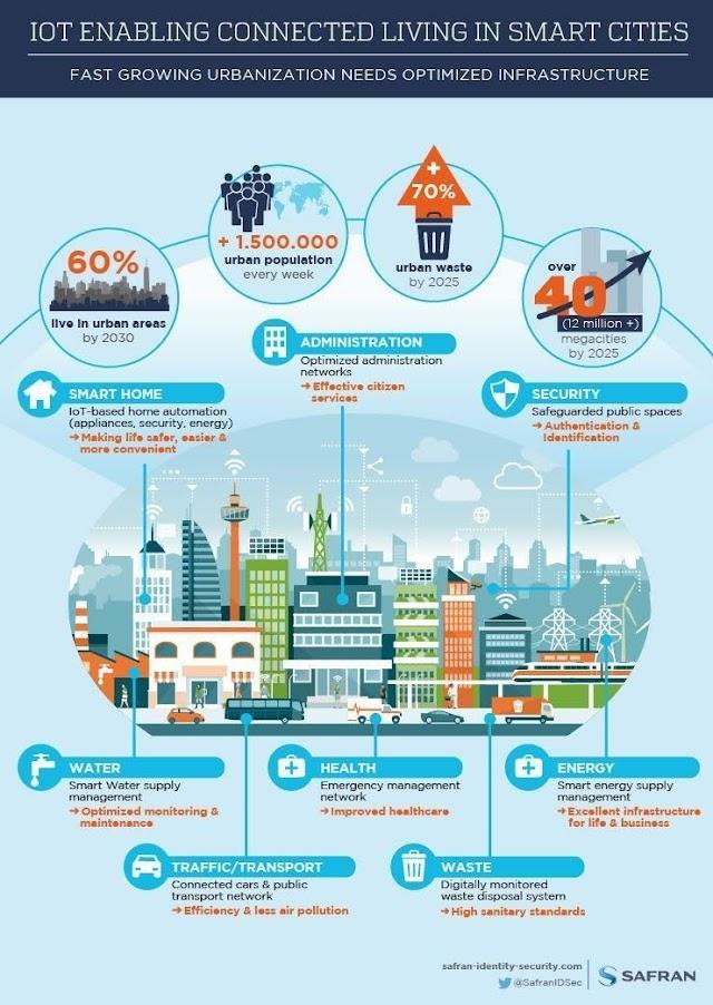 IoT untuk Smart City