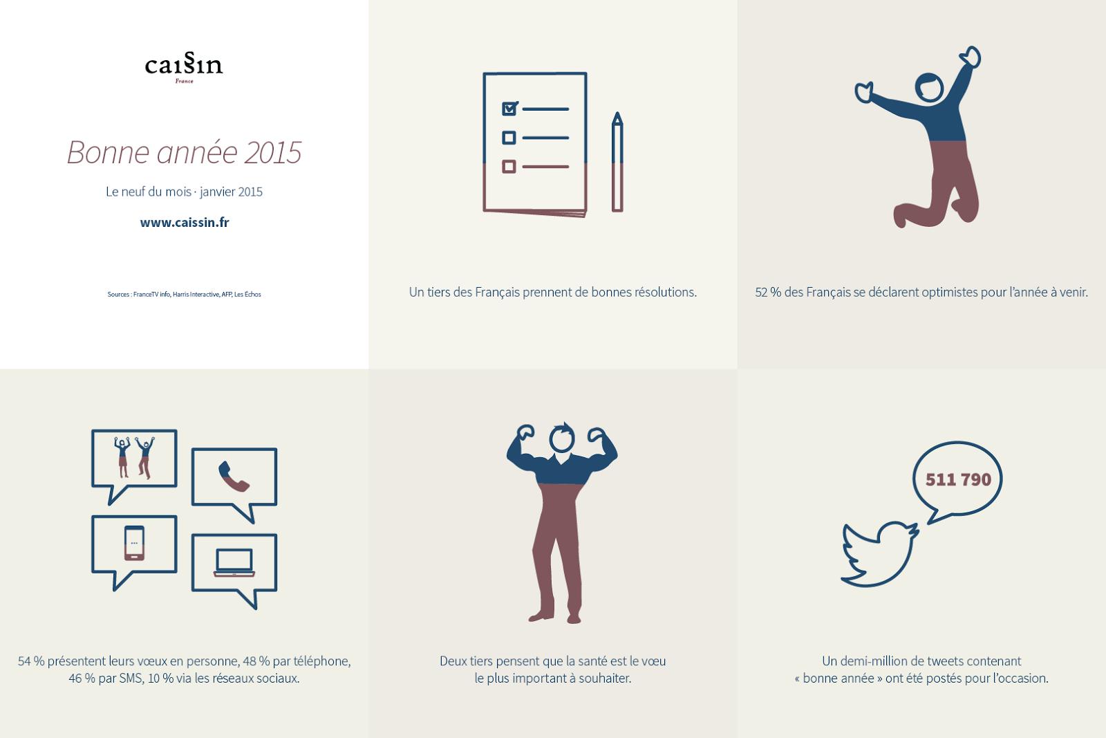 Infographie sur les chiffres clés de nouvel an 2015