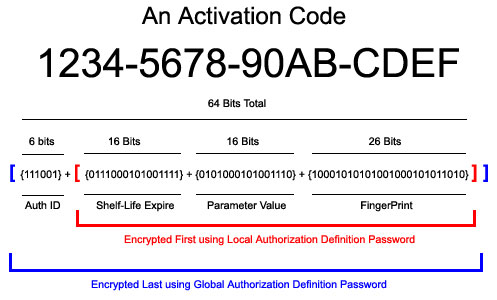 how to  activation code