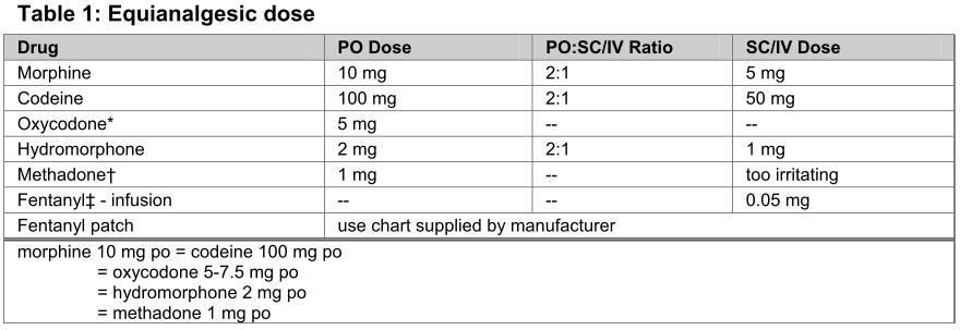 diazepam iv to po conversion morphine to hydromorphone