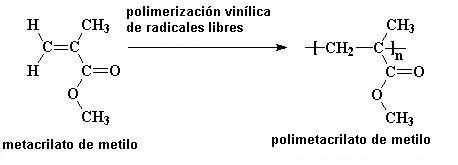 Polimetacrilato de metilo usos