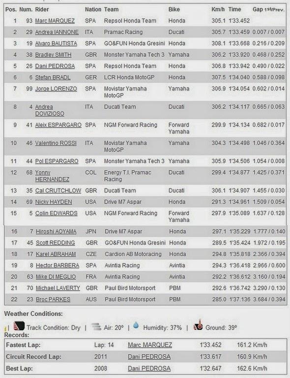 Hasil FP2 MotoGP Le Mans Prancis 2014