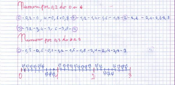 Didattica matematica scuola primaria dalle frazioni for Linea dei numeri da stampare