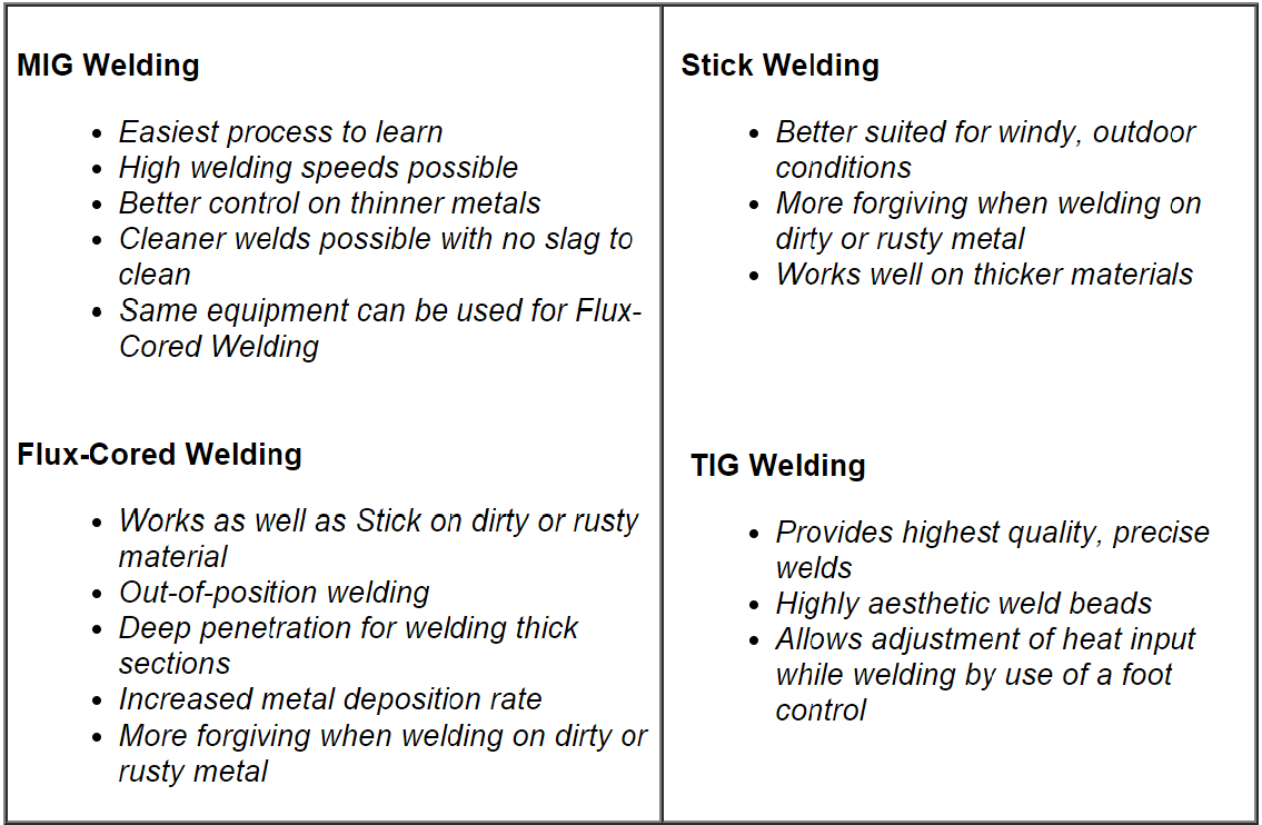 all things welding check out below to see some strengths and weaknesses of certain welding processes that can help you decide which process is best for your welding job