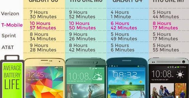 Pin smartphone phụ thuộc vào nhà mạng