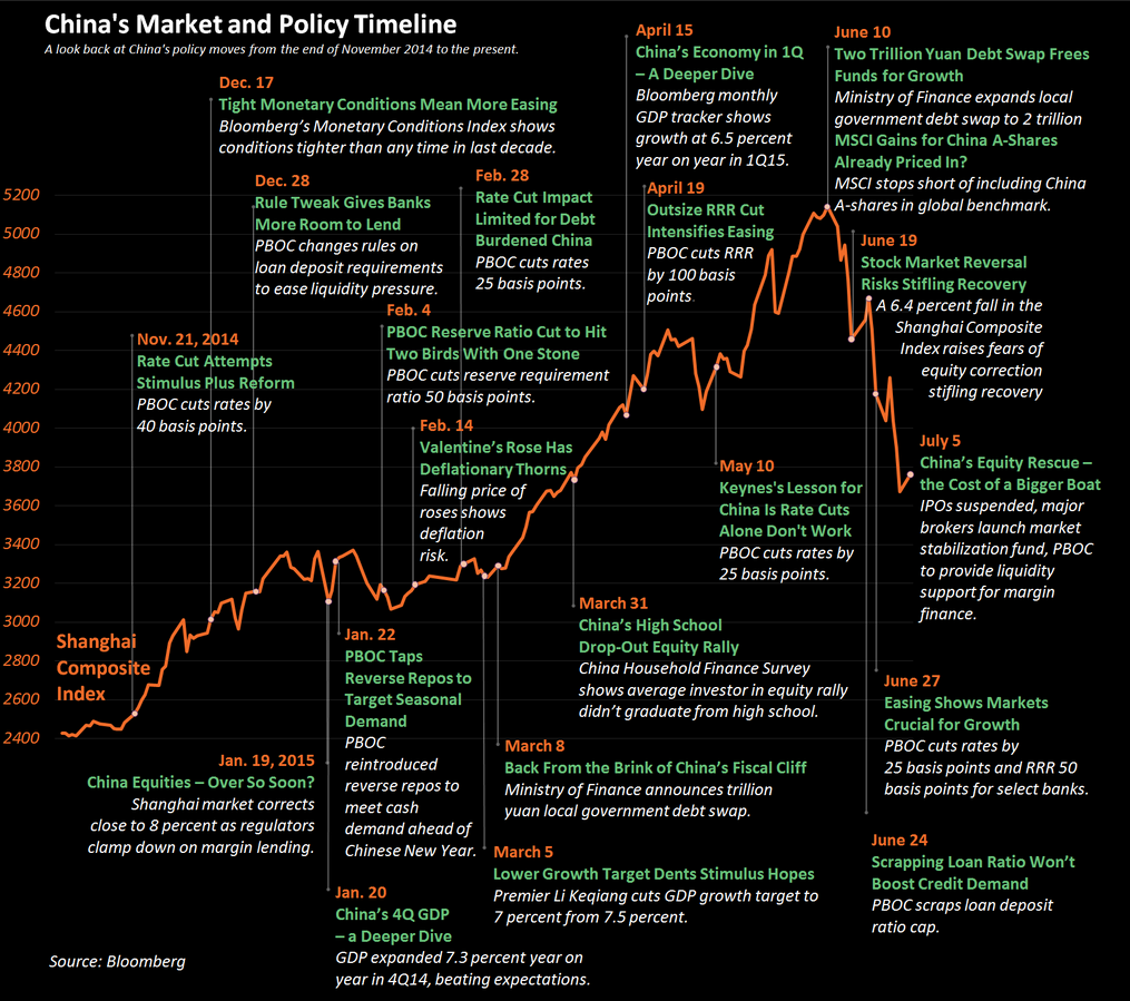 Bloomberg: China's Market and Policy Timeline - November 2014 through 5 July 2015 - http://www.bloomberg.com/news/articles/2015-07-07/charting-the-rise-and-fall-of-china-s-equity-market#media-2