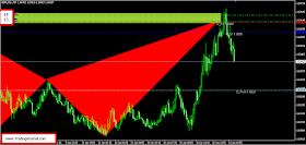 GBPUSD harmonic bat pattern entries