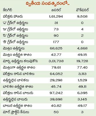 TS Inter 2nd year Supple Pass Percentage