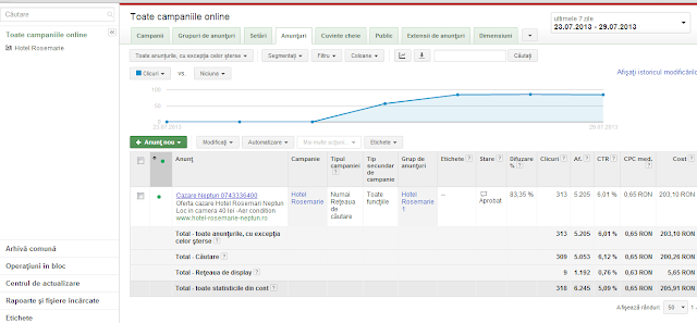 campanie - promovare - Google - Adwords