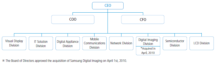 samsung organisational structure The sale of everland is seen as a first step to a samsung ownership structure revamp, after current family patriarch, samsung electronics chairman lee kun-hee, was hospitalized last month after .