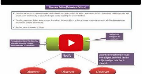 Java ee observer design pattern introduction for Pool design pattern java