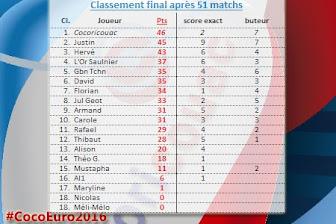 Classement final #CocoEuro2016