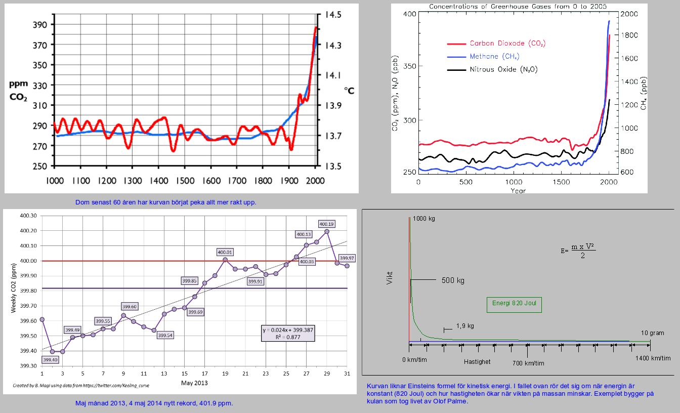 Temperatur ökningen på jorden på grund av CO2 ppm.