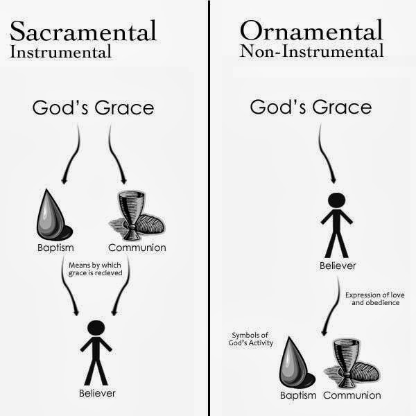 God's Grace: Sacramental Or Ornamental?