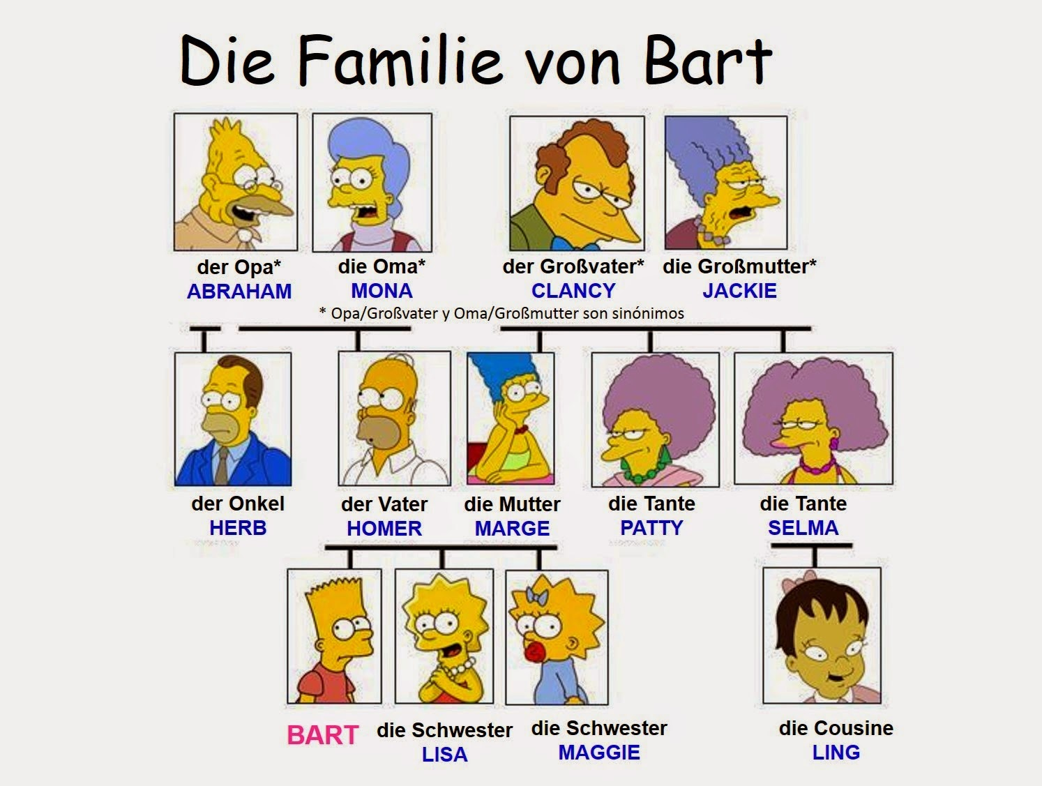Deutsch mit Frau Virginia D\'Alò: Die Familie: Wortschatztafeln und ...