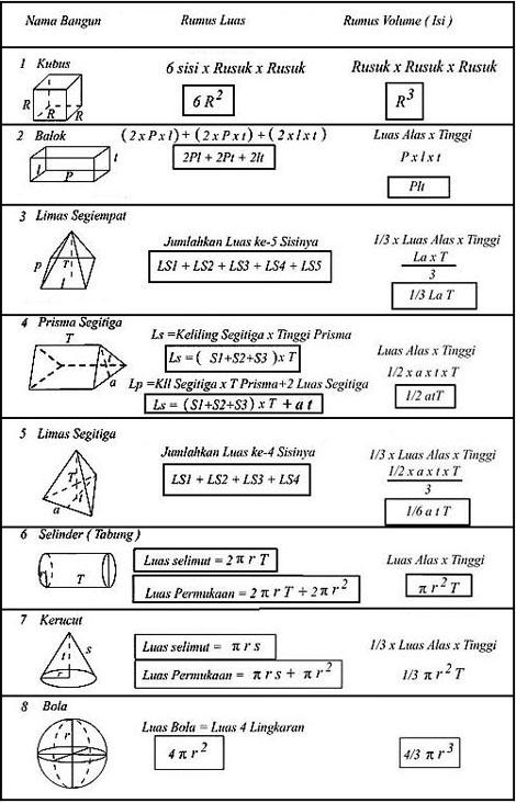 Math Series Rumus Luas Dan Volume Bangun Ruang Pesta Teka Teki