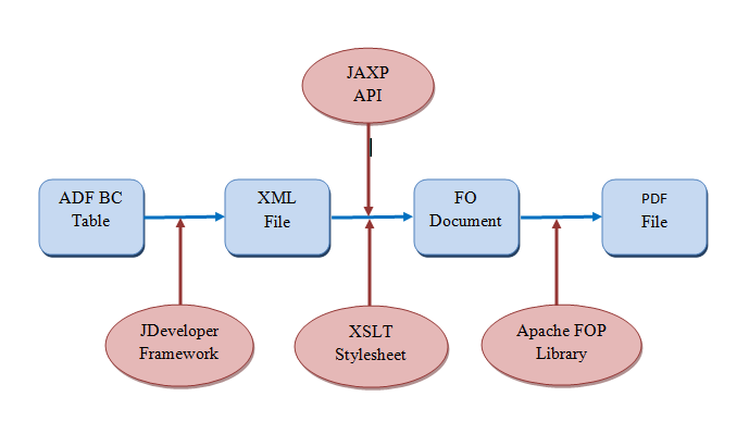 open source afp to pdf converter