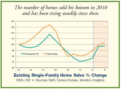 home sales rise september
