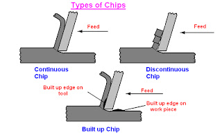 types of chips in machining