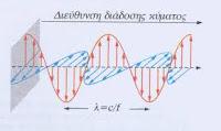 Ηλεκτρομαγνητικά κύματα - ανάκλαση και διάθλαση