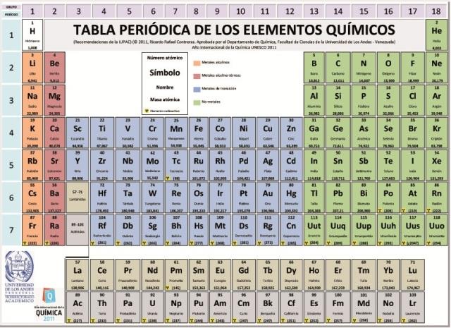 tabla periodica - Tabla Periodica De Los Elementos Quimicos Galilei
