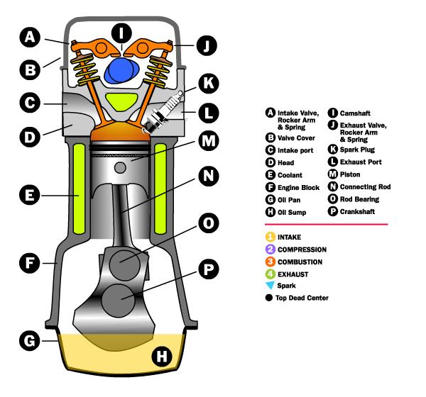 Internal Combustion Engine on How An Internal Bustion Engine Works Diagram