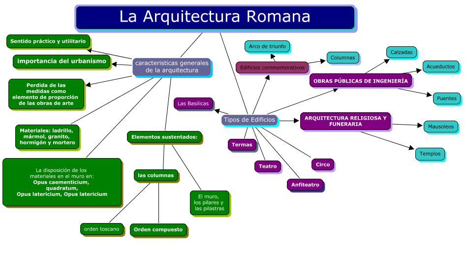 Ciencias sociales h a mapa conceptual la arquitectura for Informacion sobre la arquitectura