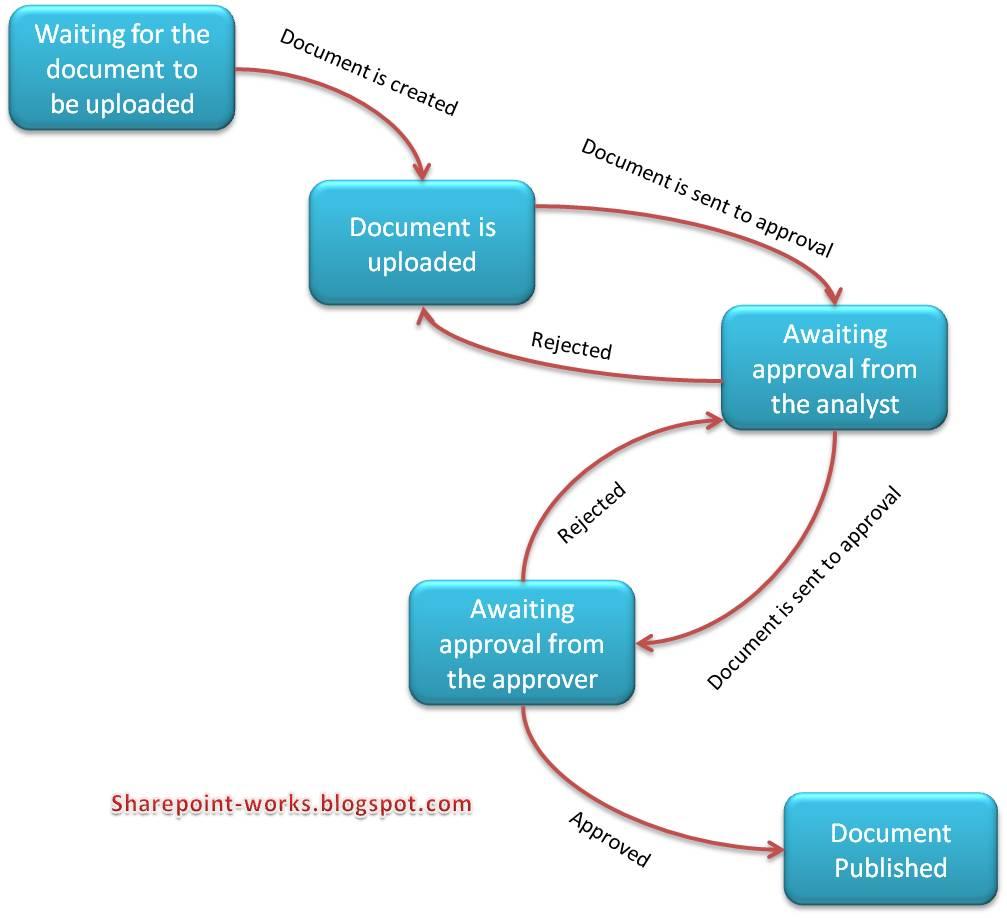 Visio 2013 Workflow Examples Process Flow Diagram Sharepoint Journey Workflows 1007x918