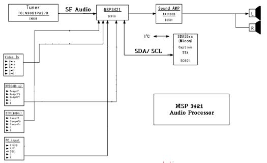 Hình 31 - Sơ đồ khối tiếng của Tivi LCD Samsung