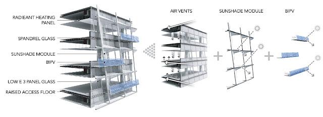 Illustration of the facade segments