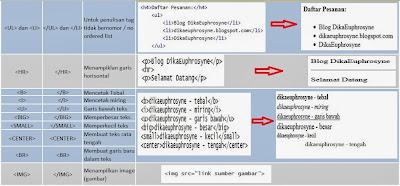 tag yang sering digunakan dibagian body halaman HTML