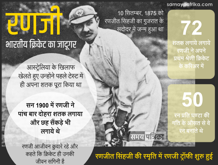 ranji-ranjit-singh-ji-cricketer-india