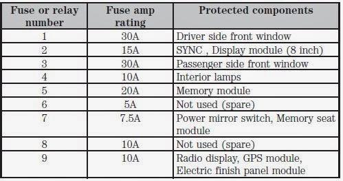 cars   fuses 2013 ford f 150 fuse panel 2012 ford flex fuse box 2015 ford flex fuse box
