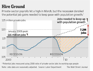 WSJ Graph ignoring Demographics