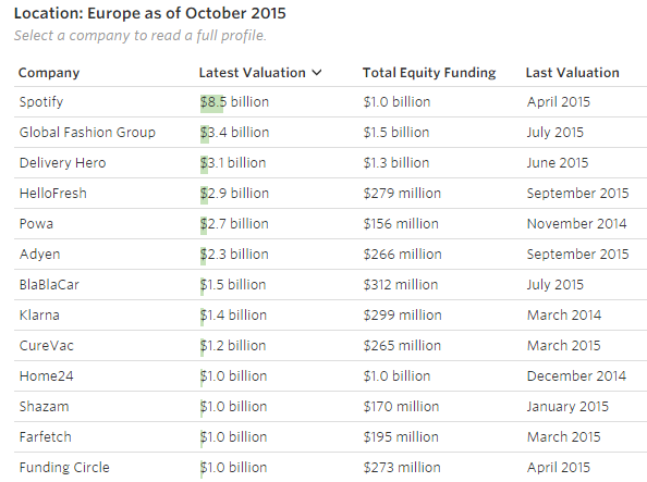 """start ups above a billion dollars in valuation in Europe"""