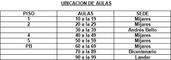 UBICACIÓN DE AULAS