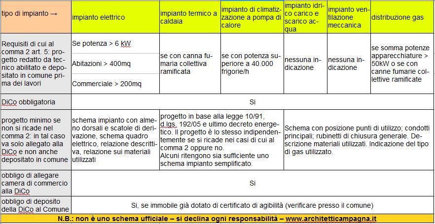 Certificazione impianti e dichiarazione di conformit for Certificazione impianti