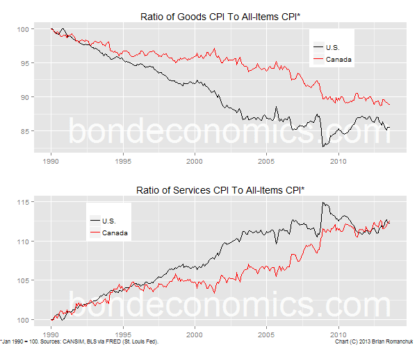 Chart of goods and services price trends relative to all-items CPI.