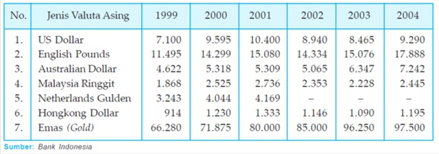 Kurs harga valuta asing