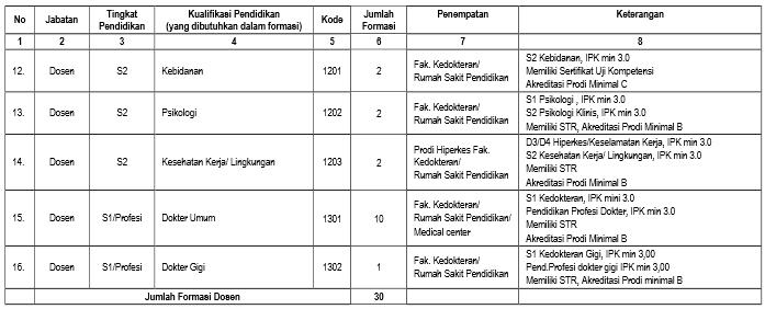 Penerimaan Dosen dan Tenaga Kependidikan Non-PNS RSP UNS Rekrutmen SMK D3 S1