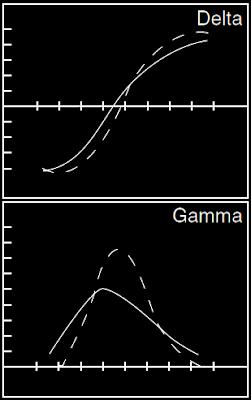 Delta gamma option trading