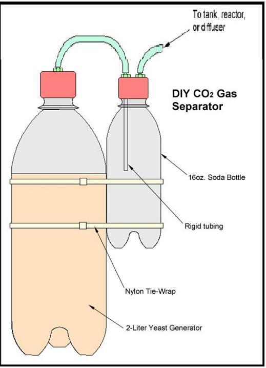 Подача в аквариум углекислого газа своими руками