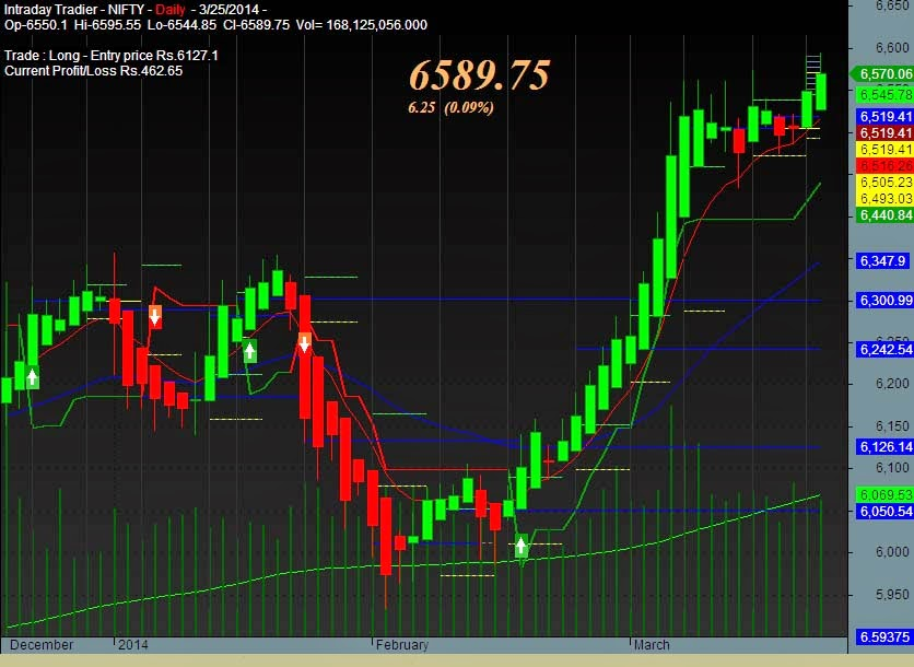 Positional trading system for amibroker