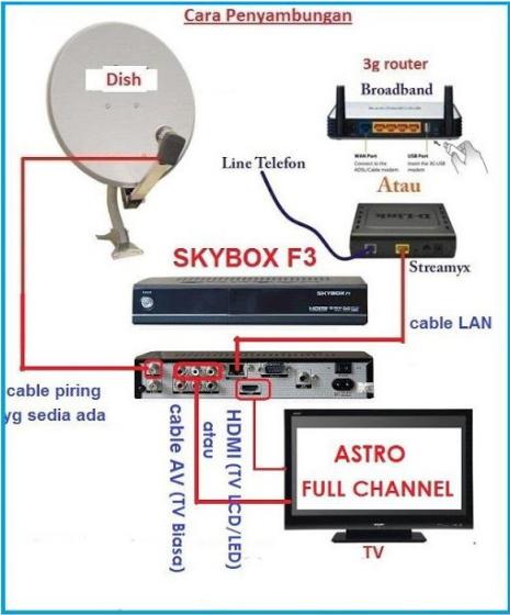 Penerangan Mengenai Skybox dan Cara Pemasangan serta Berkaitan