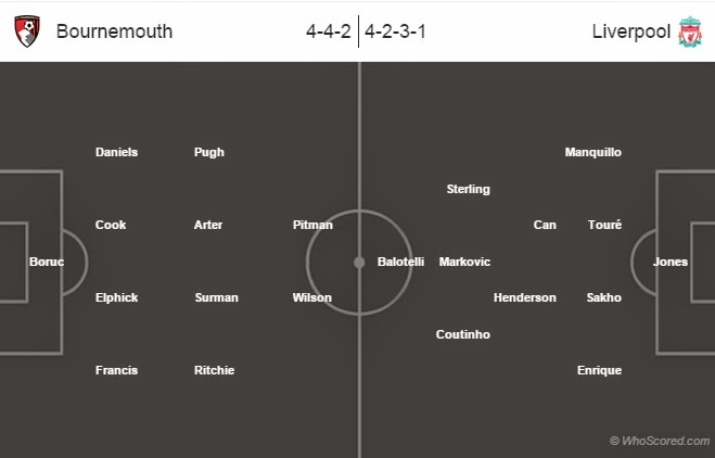 Team News, Stats, Possible Line-ups: Bournemouth vs Liverpool